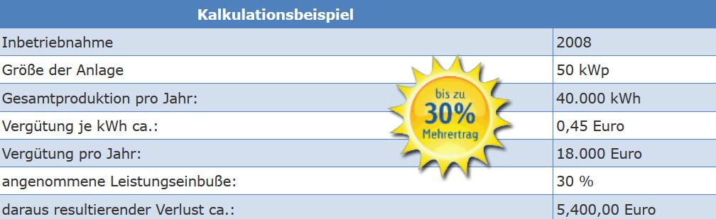 Solarreinigung Bielefeld